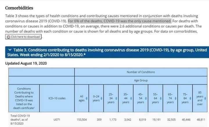 cdc USA decessi coronavirus 6%