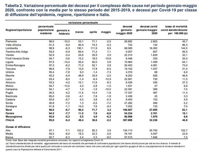 Tabella ISTAT variazione decessi 2015-2019